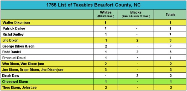 1755BeaufortCountyTaxables