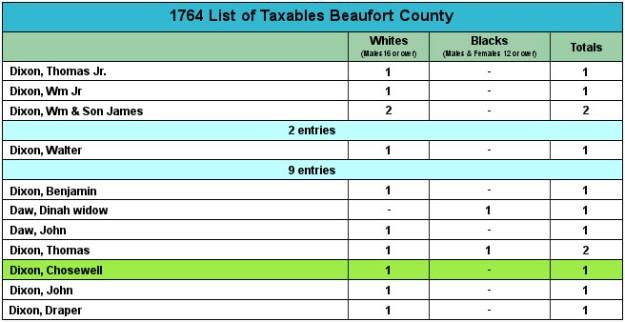 1764BeaufortCountyTaxables