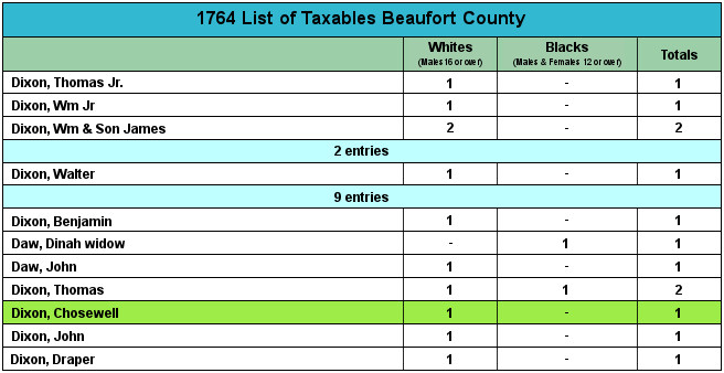1764BeaufortCountyTaxables